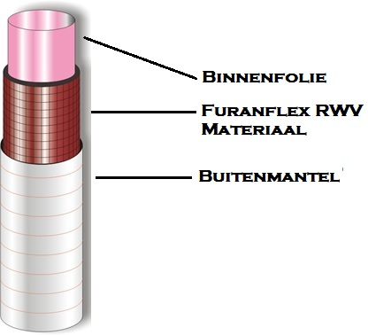 Furanflex RWV F.F. Kanaalrenovatie